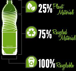 Environmentally Friendly Bottles