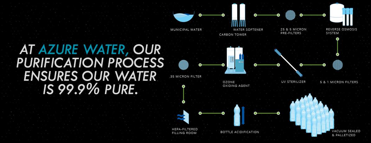 Azure Water Purification Process